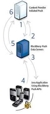 blackberry-push-service